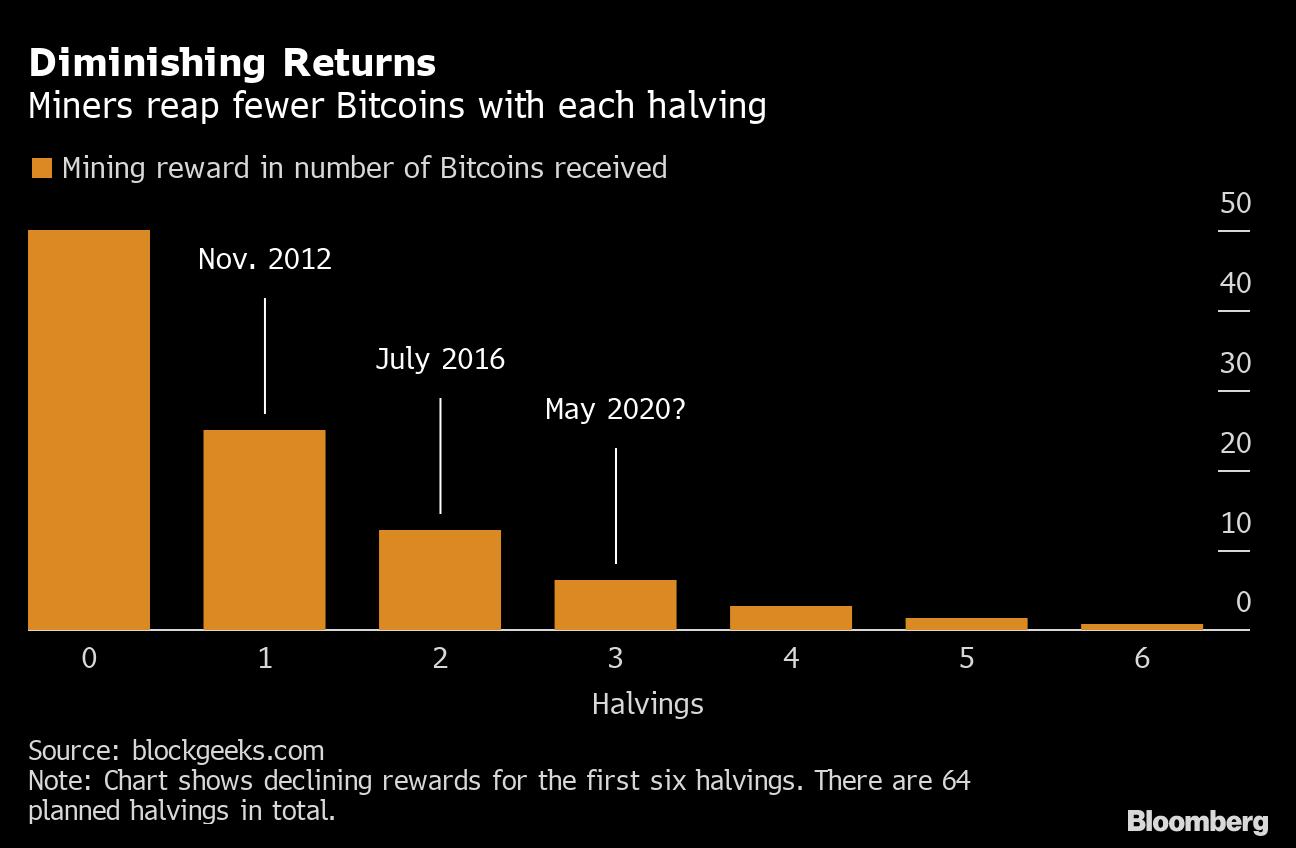 25 bitcoins per block fai junior cup betting 2021 nfl
