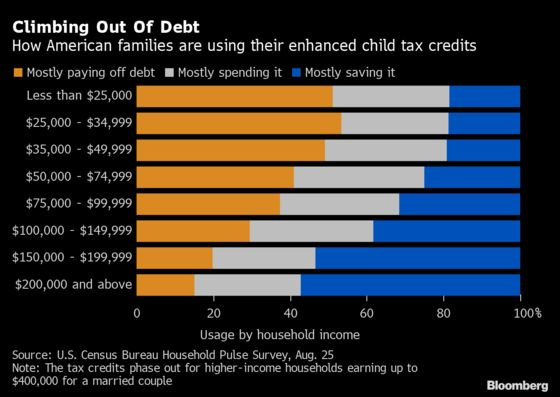 Child Tax Credits Help Poorest Americans Pay Off Costly Debt