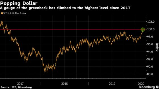 U.S. Dollar Nears a Critical Level That May Trigger a Buying Spree