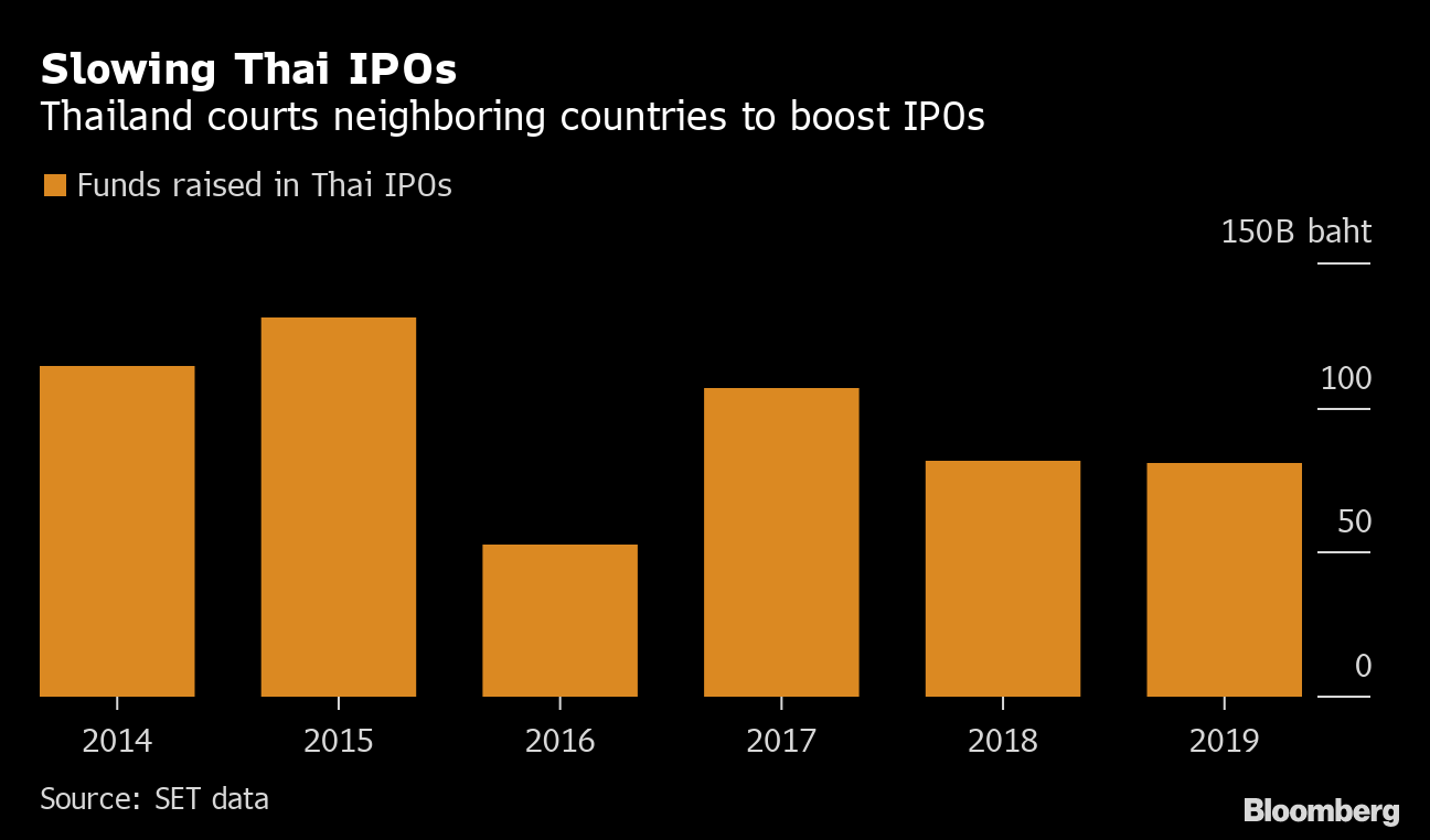 Thailand Stock Exchange Sees More