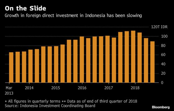 Trade War Set to Bestow Billions in Investment on Indonesia