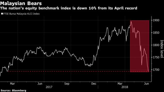 Traders Bailing on Malaysia Send Shares Sinking Into Correction