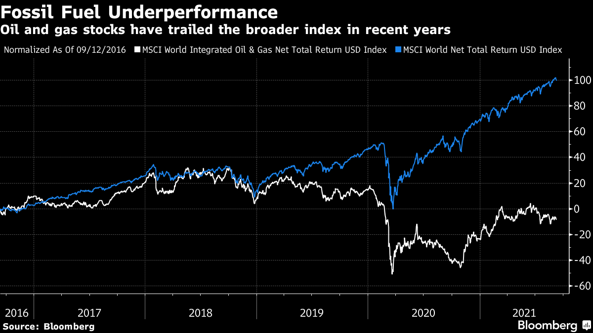 Oil and gas stocks have trailed the broader index in recent years