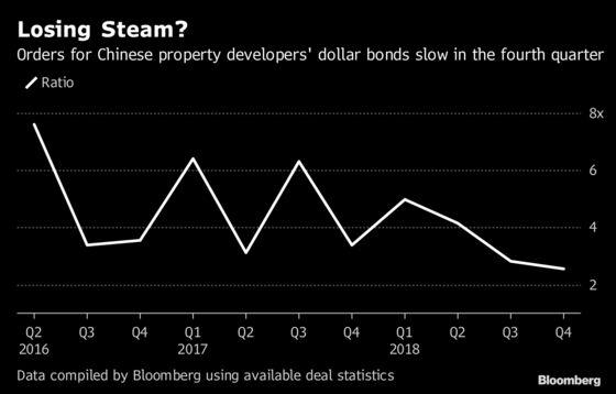 Asia Dollar Bond Demand Seen Reviving After Rocky Quarter