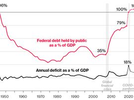 relates to U.S. Debt to Surge Past Wartime Record, Deficit to Quadruple