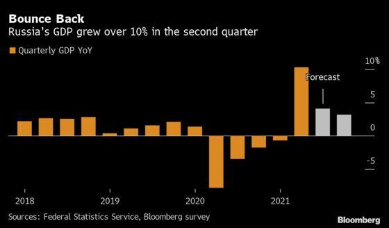 Russian Economy Grew Fastest since 2000 on Lockdown Rebound