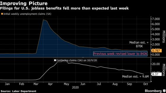 U.S. Jobless Claims Decline After California Resumes Reporting