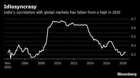 India's Correlation With Global Markets Approaches 10-Year Low