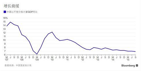 中国GDP同比增幅