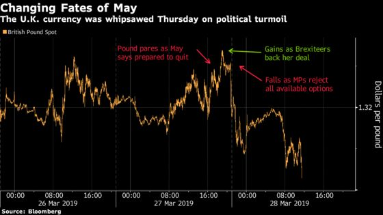 There's One Brexit Consensus: Pound Traders Want May to Stay
