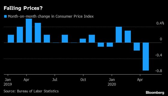 In the Lockdown Economy, Old Measures of Inflation Get It Wrong