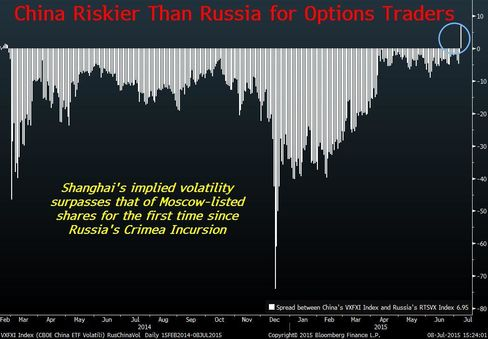 Implied volatility for China surpasses that of Russia