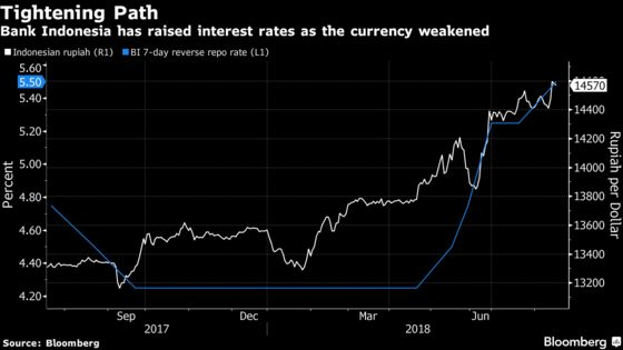 Indonesia Fights Turkey Contagion With Surprise Rate Hike