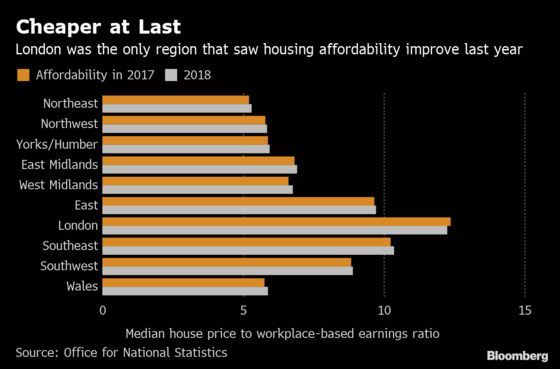 London Property Becomes More Affordable for First Time in Years