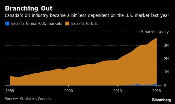 Canada Makes a Tiny Dent in Its Oil Dependence on America