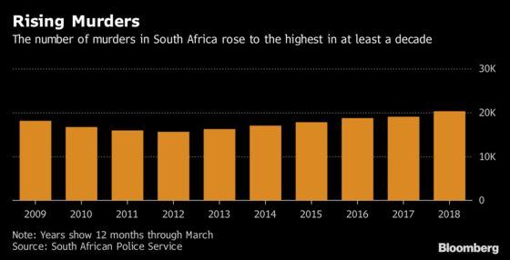Murders in South Africa Happen at Six Times the U.S. Rate: Chart