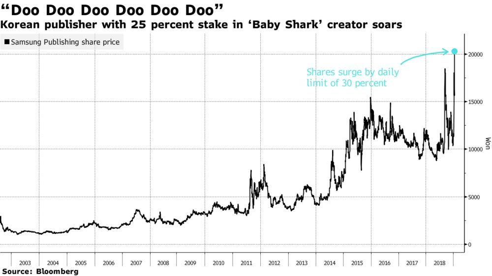 Kids Use Of Technology Soars >> Baby Shark Investor S Stock Surges 30 Percent Bloomberg