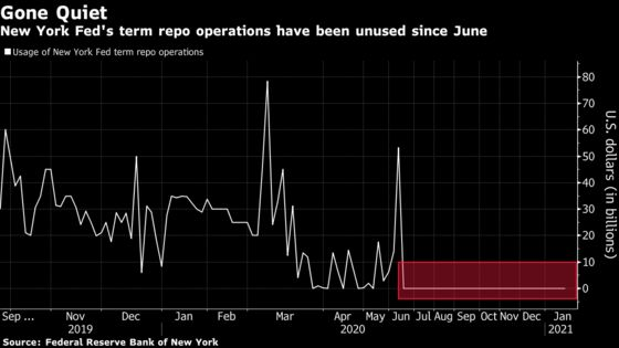 Fed Ending Term Repos Reflects Liquidity Feast for Dealers