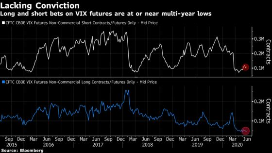 The VIX Is Still Flashing Warnings for Stock Bulls on a Rampage