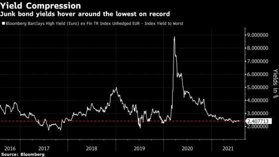 Investors Shrug Off Regulators' Leveraged Debt Bubble Warnings