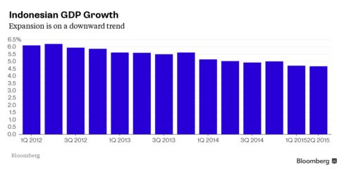 Indonesian quarterly GDP growth from 2012