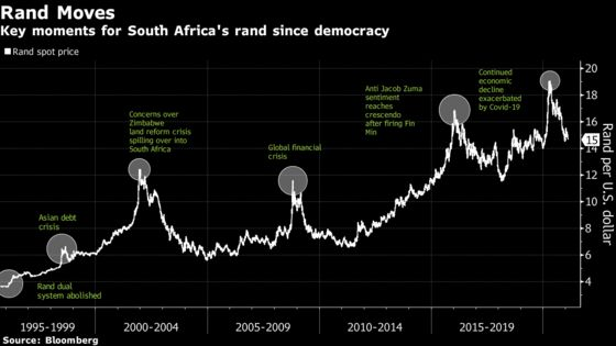 From Global Pariah to Emerging-Market Proxy: The Rand Turns 60