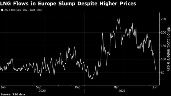 Europe's Chances of Dodging Winter Gas Crunch Hang on Russia