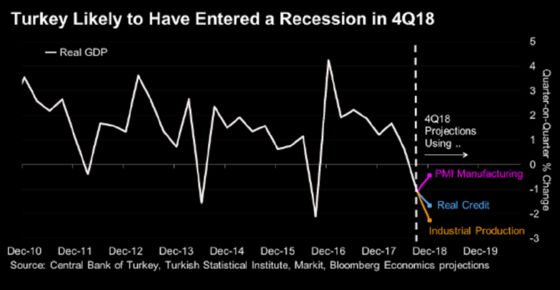 Turkey Cuts the Amount of Cash Banks Need to Hold