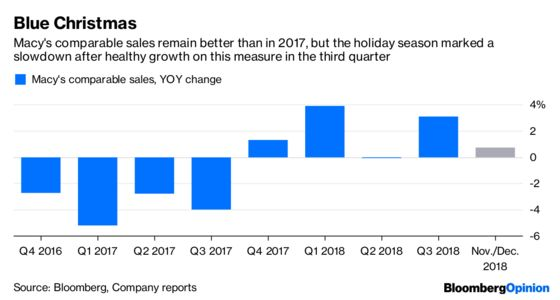 Macy's Flop Lets Investors Indulge Their Worst Fears