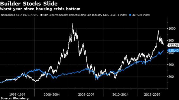 Фондовый индекс компаний застройщиков в США с 1990 года