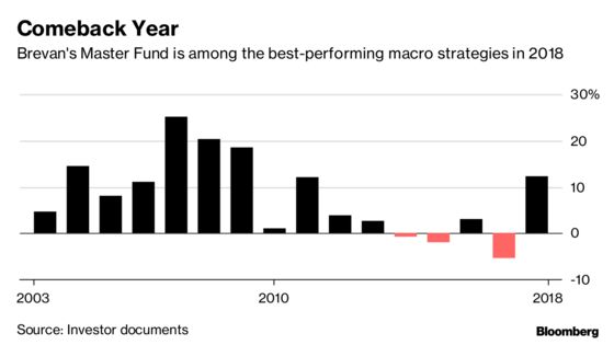 Brevan Howard Hedge Fund Rebounds With Best Run Since Crisis