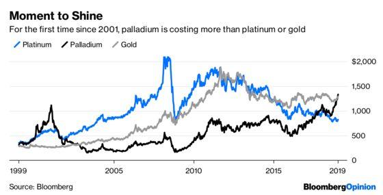 Palladium Still Isn't Pricey Enough