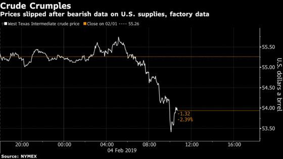 Oil Slides as U.S. Stockpiles Swell, Factory Orders Disappoint