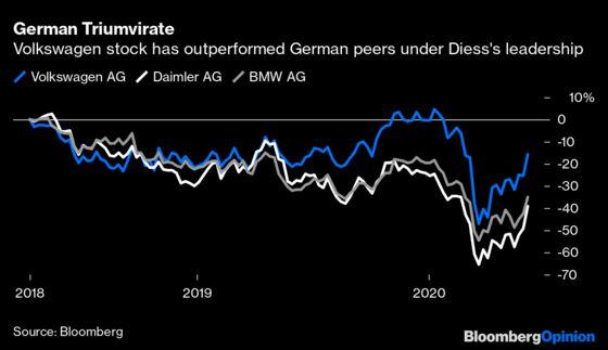 Volkswagen Feud Threatens a $38 Billion Bet