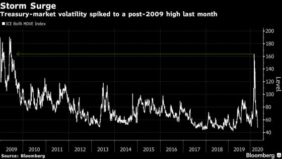 Wall Street's Elite Bond Club Is Cracking at the Worst Possible Time