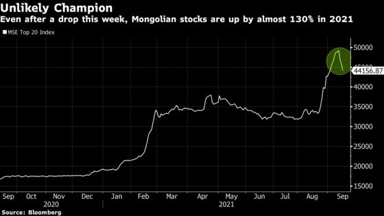 World's Best Stock Market of 2021 is Mongolia With 130% Returns