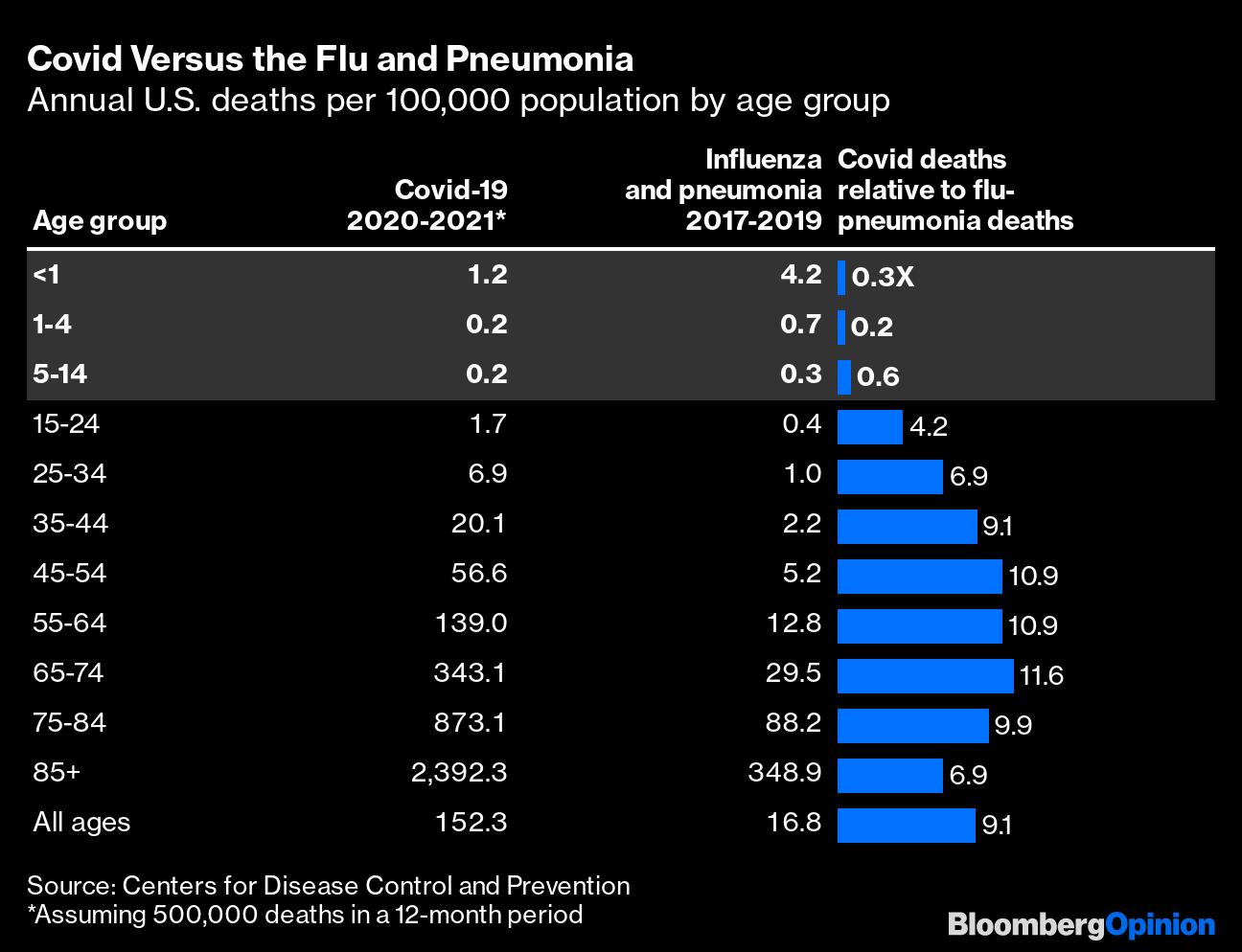 Covid Versus the Flu and Pneumonia