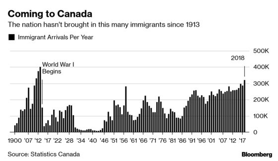 Canada Sees Its Biggest Influx of Immigrants Since World War I