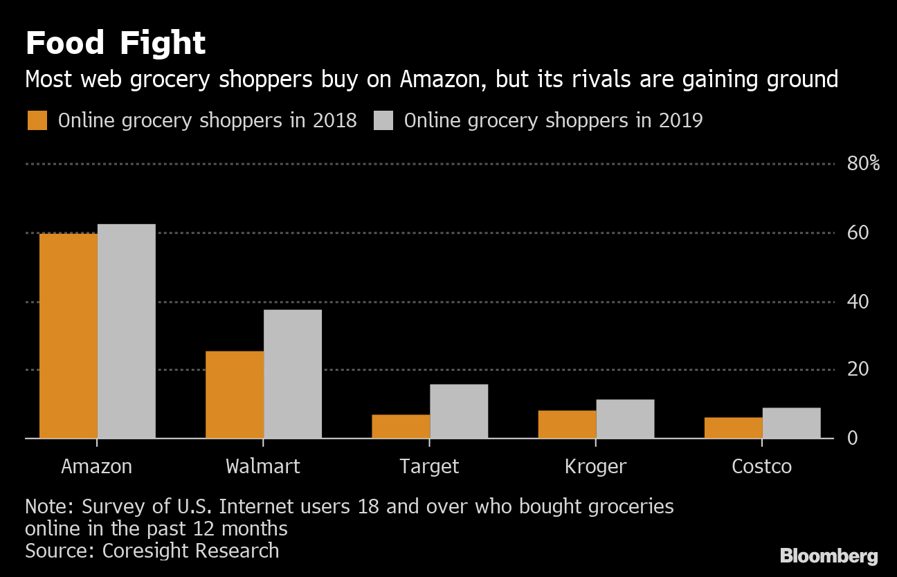 Profits Scarce But Delivery Options Abound in Web-Grocery