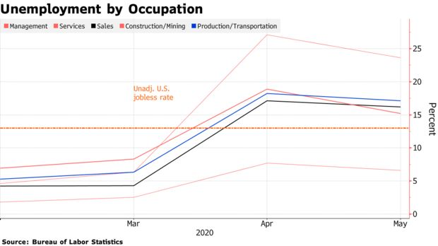 Unemployment by Occupation