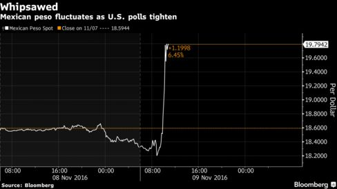 Market turmoil eases as investors weigh Trump victory fallout