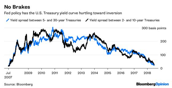 Fed Could Avert an Inverted Yield Curve. But It Won't.