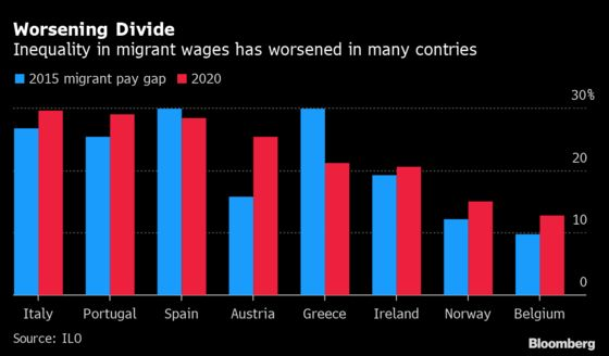Migrant Pay Gap in Rich Countries Was Widening Even Before Covid