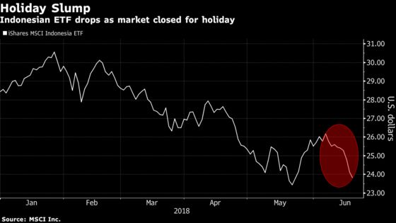 Traders Price In Fed to Trade War as Indonesian Stocks Decline