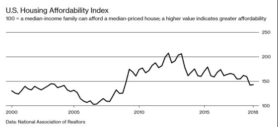America Isn't Building Enough New Housing