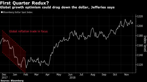 Dollar Dealt a Blow as 'Buy Everything Else'Emerges After G-20