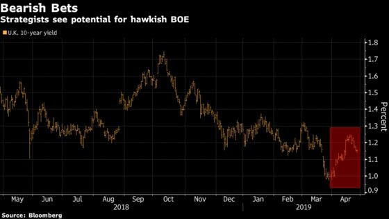 U.K. Markets Vulnerable to Any BOE Hawkish Surprise This Week