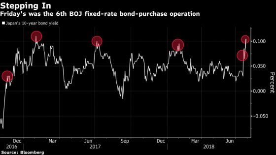 BOJ Seeks to Rein in Yields With Second Fixed-Rate Operation
