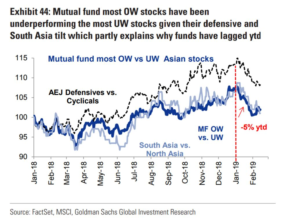 Goldman Says Asian Funds Positioned All Wrong for 2019's Rally