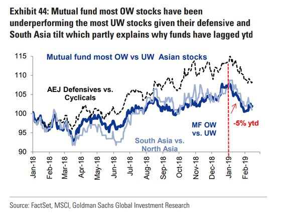 Goldman Says Asian Funds Positioned All Wrong for 2019 Rally